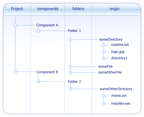 Internal Files Structure